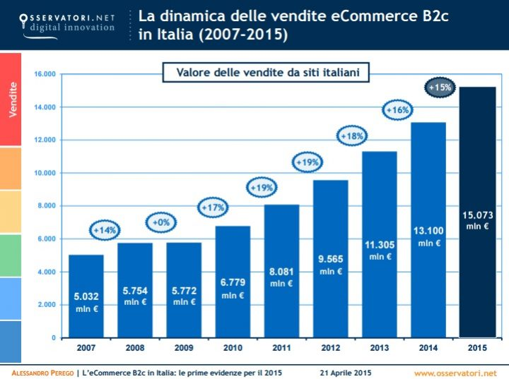 e-commerce-stats