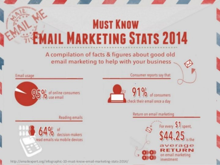 email-marketing-stats